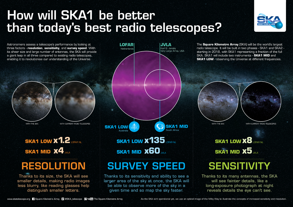 Infographic: SKA will have 8x the sensitivity of LOFAR.