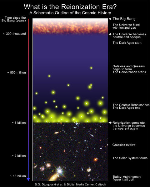 primordial nucleosynthesis theory and observations Big bang and primordial abundances of the light elements, presenting some   primarily from the observations themselves although there are theoretical predic.