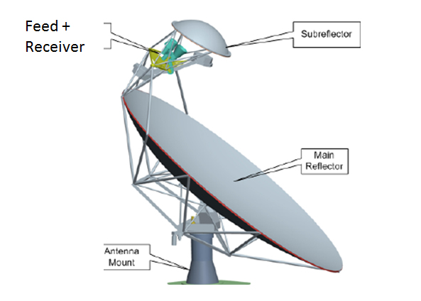 Illustration of Position of feed in a dish antenna system – Shown is Offset Antenna (Canadian version Chinese, South African prototype versions to be built )
