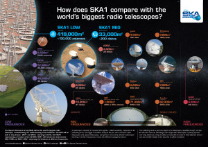 Infographic: How does SKA1 compare with the world's biggest radio telescopes?